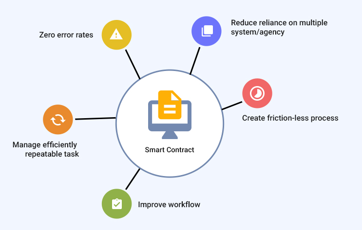 ETH Smart Contracts Explained