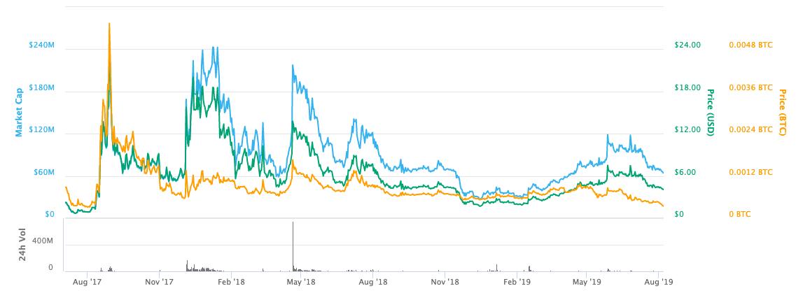 mco monaco cryptocom price chart