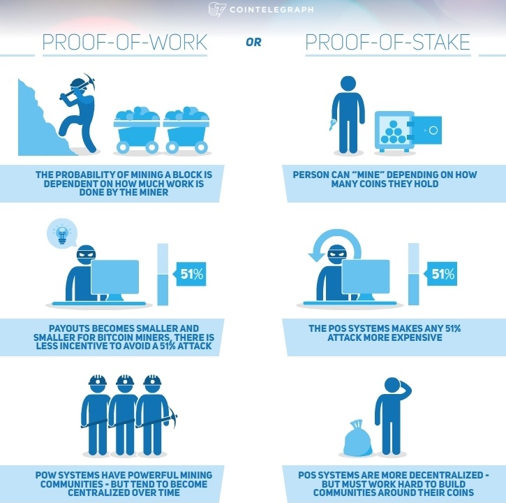 Proof-of-Work PoW vs. Proof-of-Stake PoS