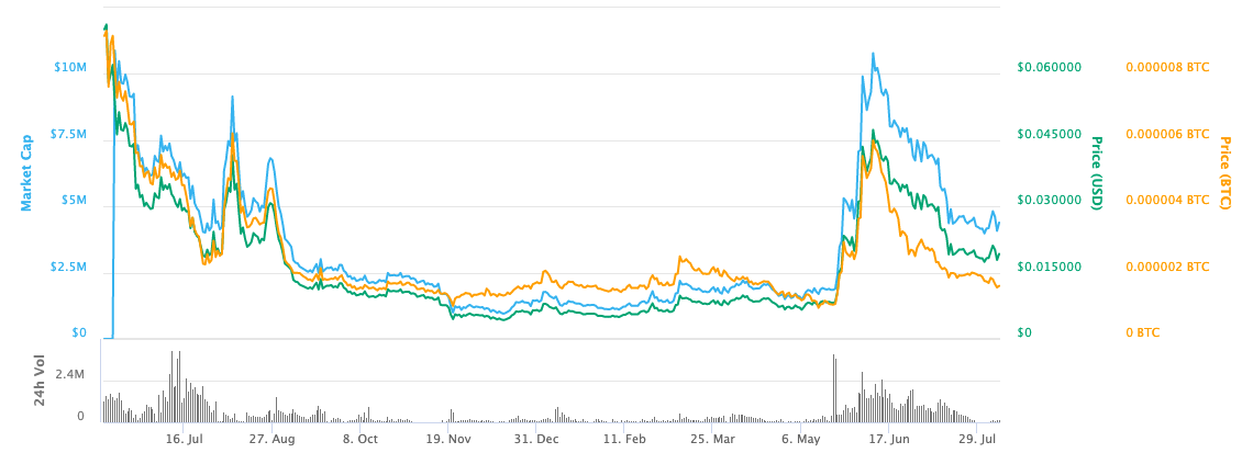 abyss price chart