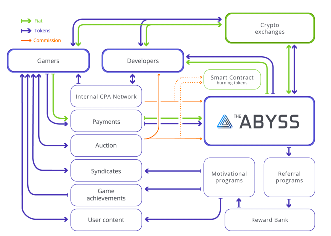 How the Abyss platform works