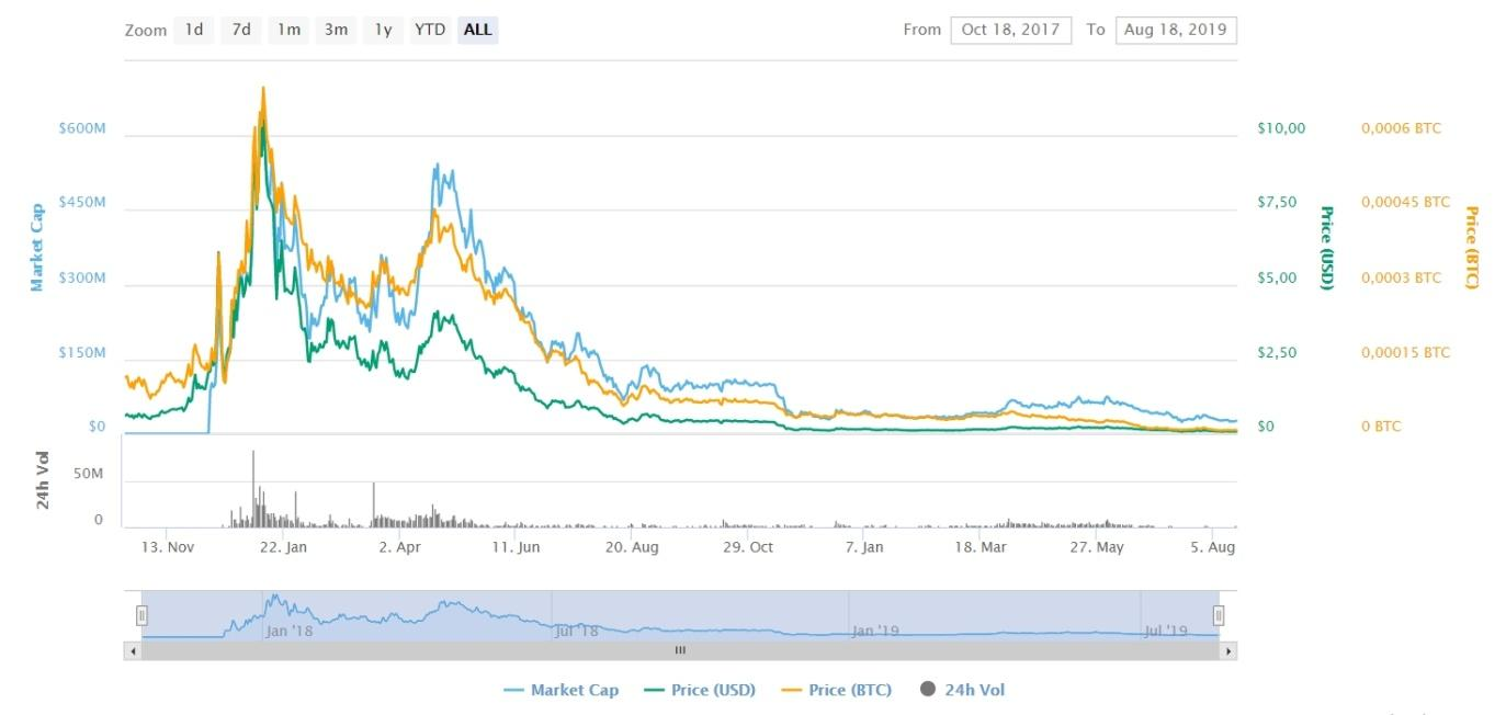 AION Price Chart