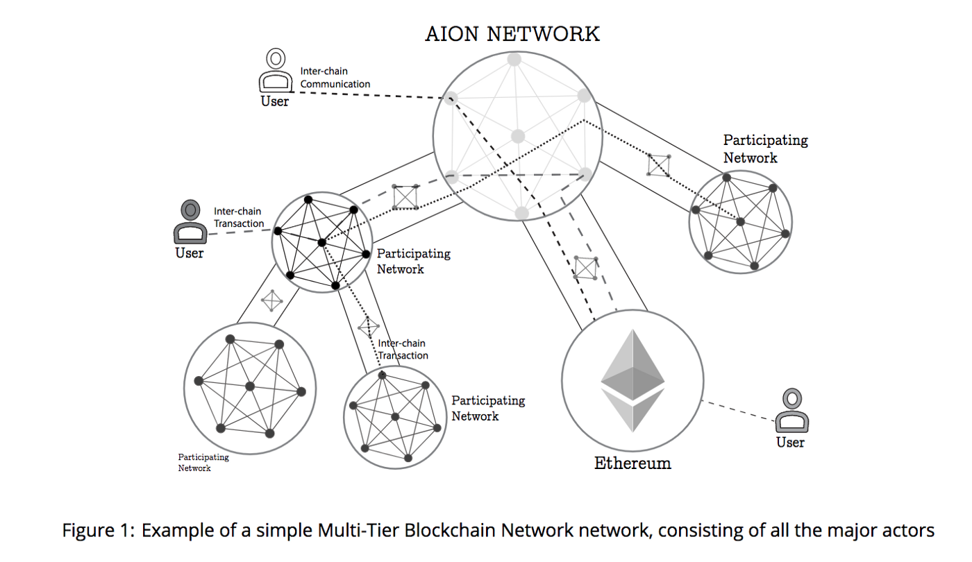 AION Coin Network Overview