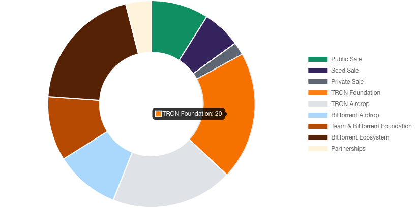 btt coins distribution pie chart