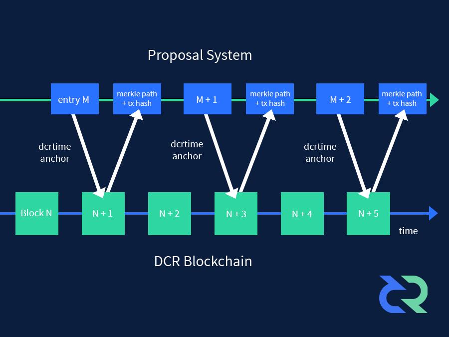 dcr blockchain principle
