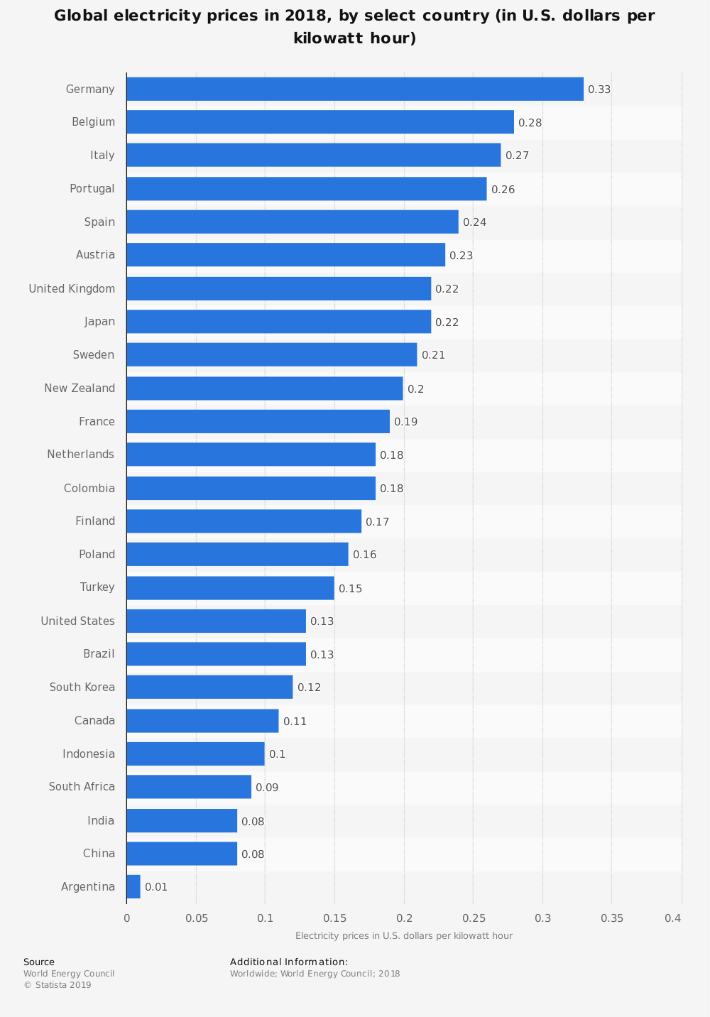 electricity cost by country for profitable mining