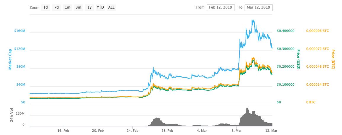 ENJ price rise