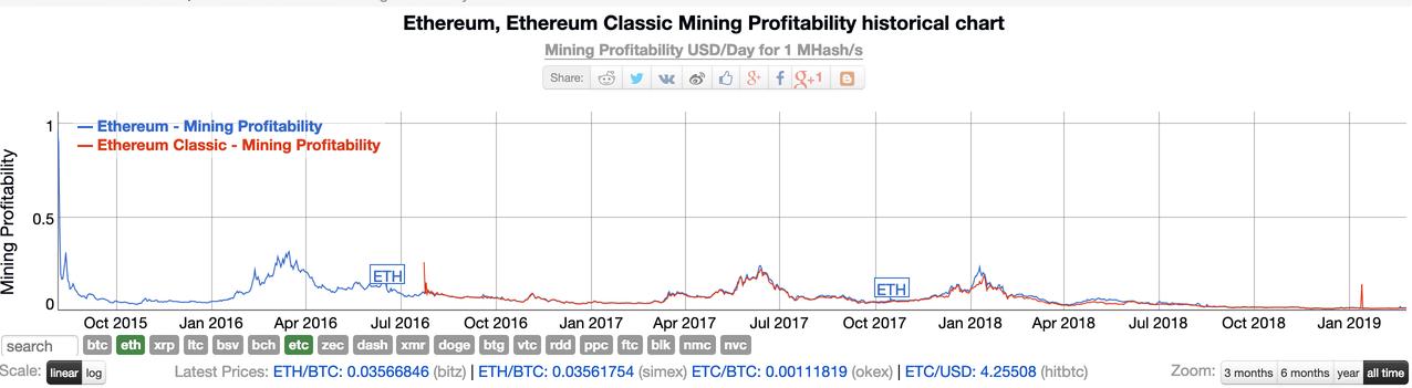 eth & etc mining profitability chart