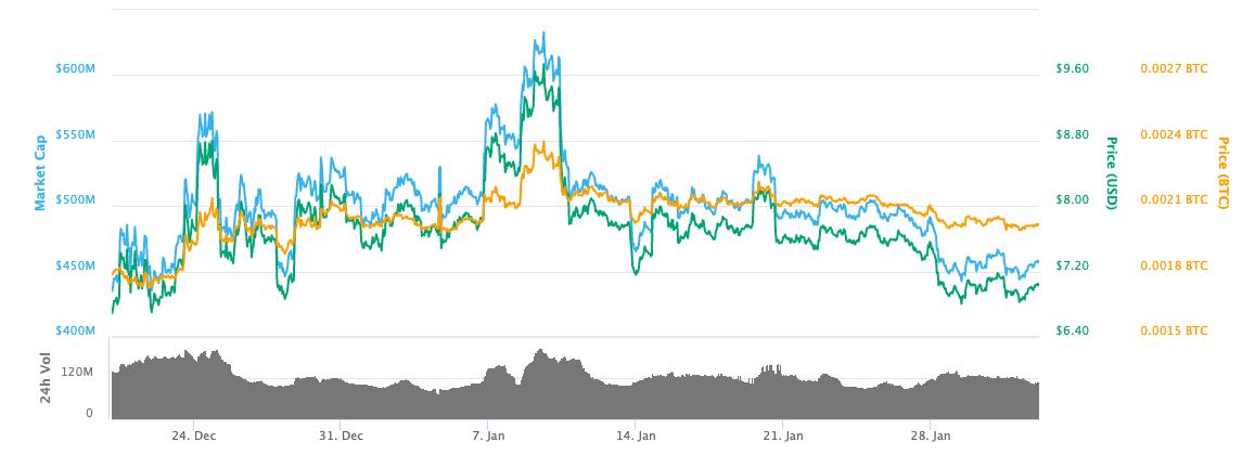 january 2019 neo price chart