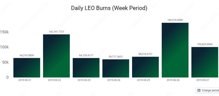 LEO burns statistics