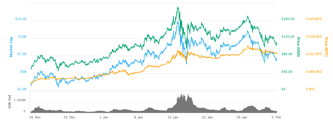 neo price up in 2018