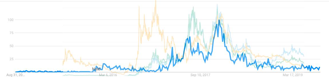 dcr price trend