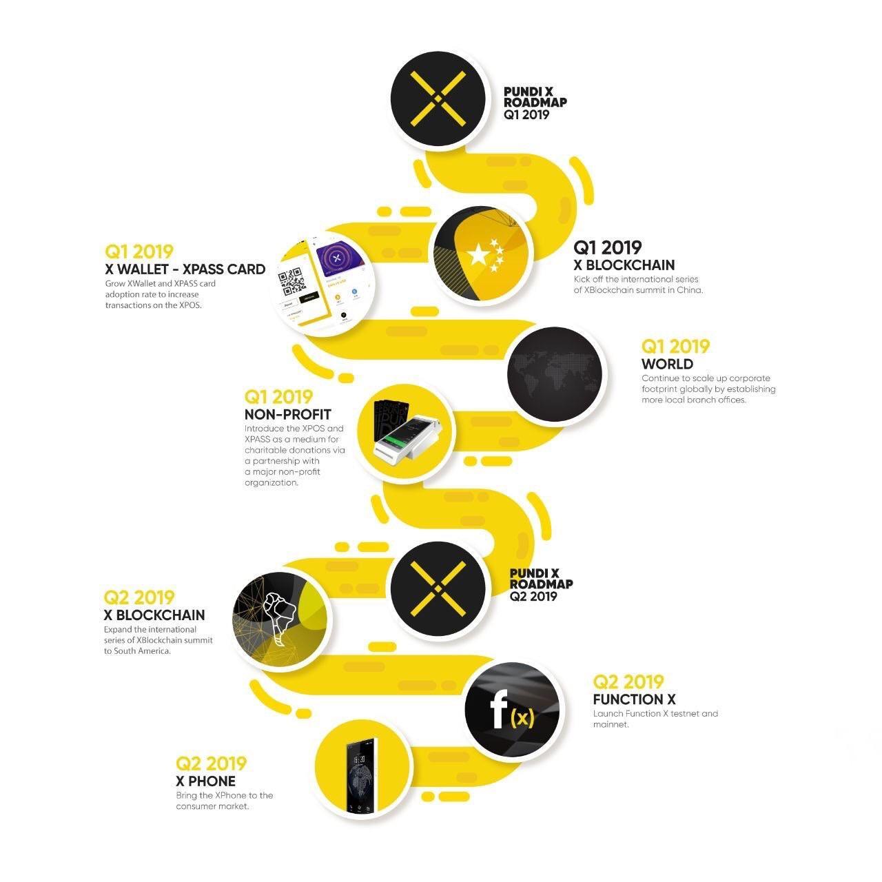 pundi x npxs roadmap