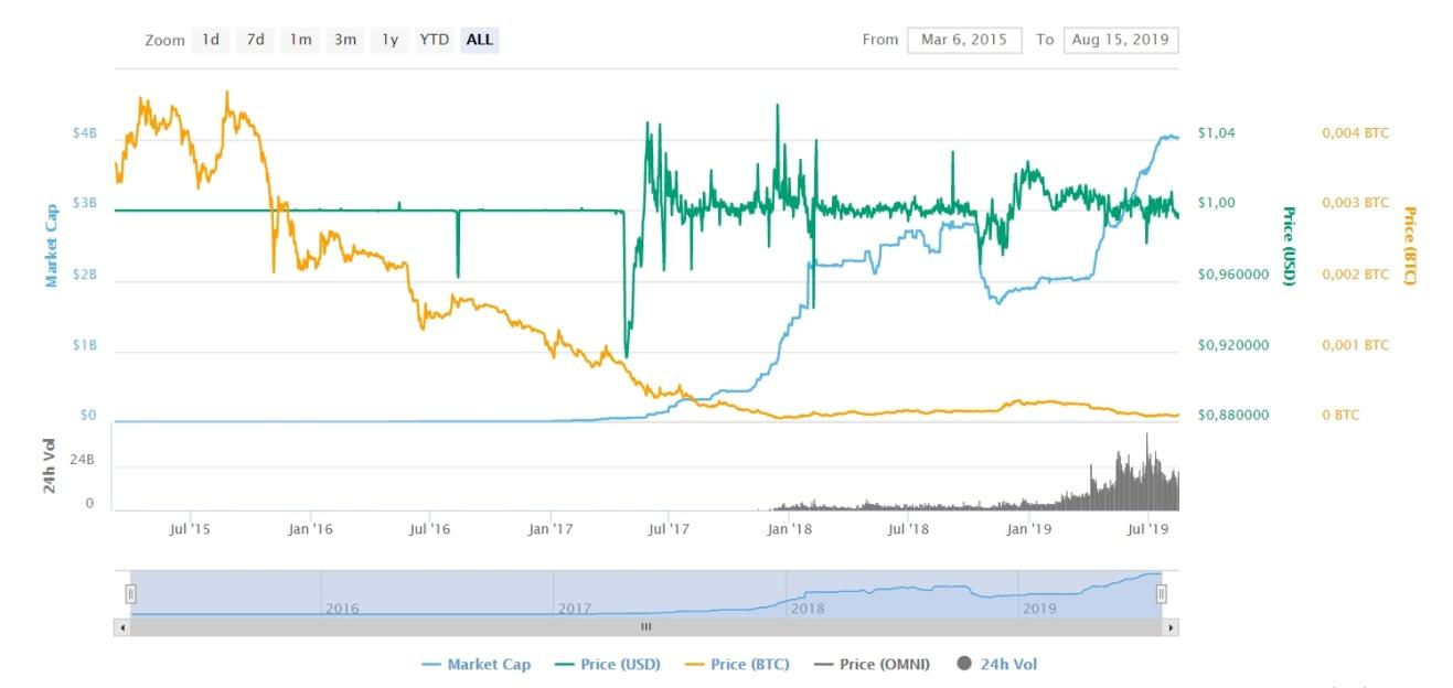 Tether stablecoin price chart