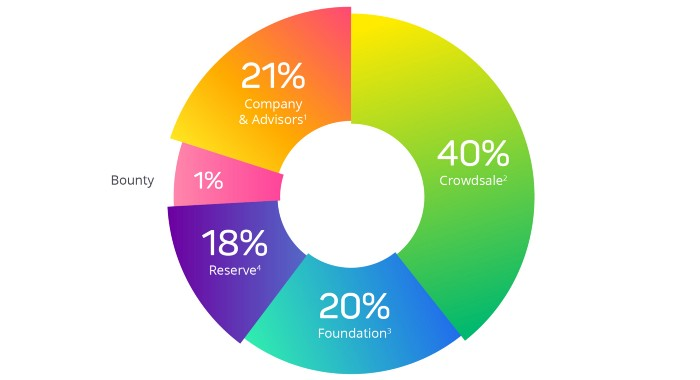 ABYSS token distribution