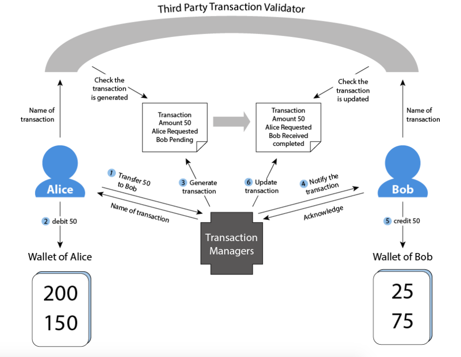 How does transactions implement in SAFE
