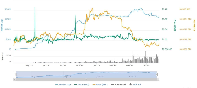 TrueUSD price graph