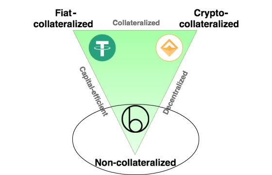 Stablecoins collateralization types