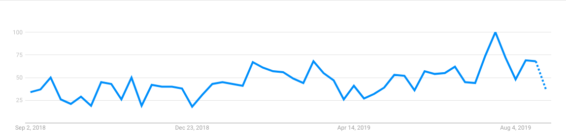 Vsys google trend