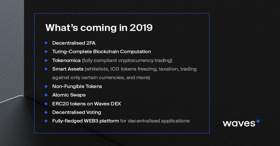 Waves Coin Roadmap 2019