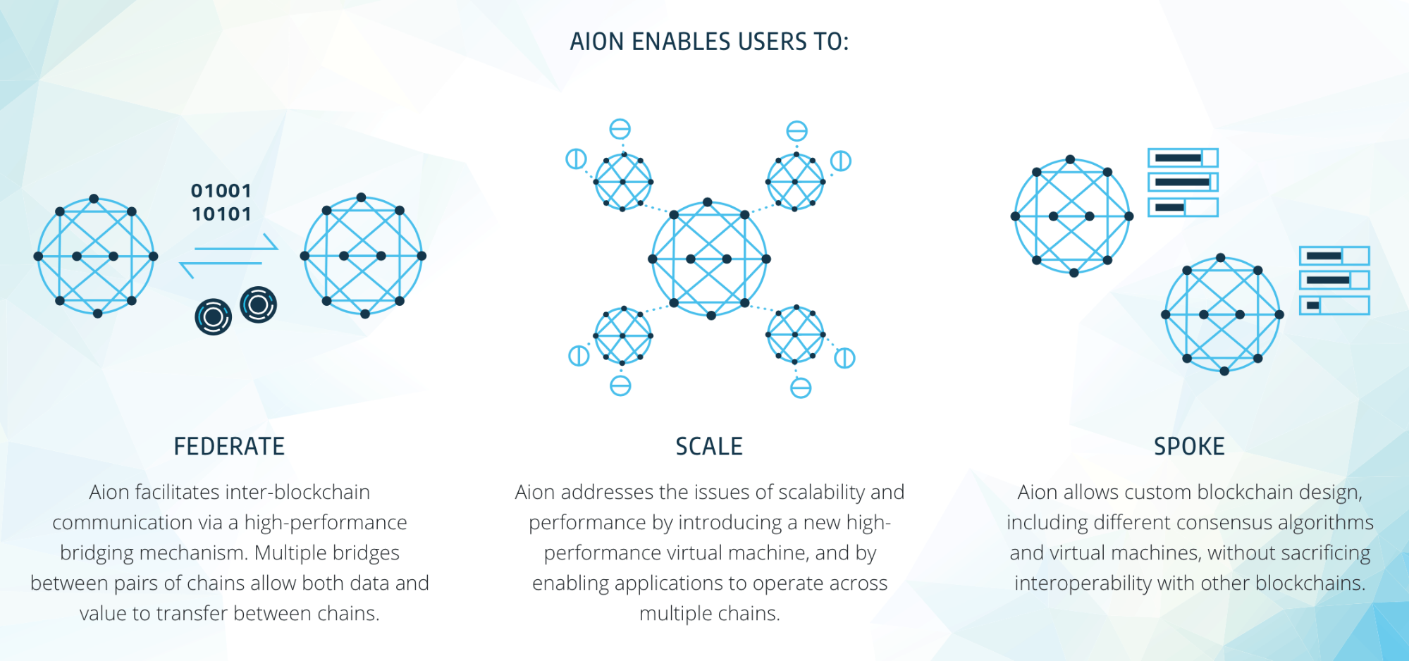 AION coin use cases