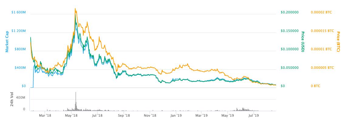 zilliqa zil price chart