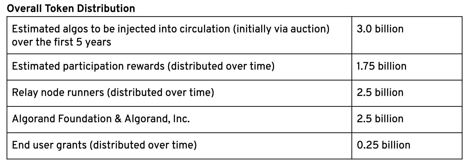 ALGO token distribution