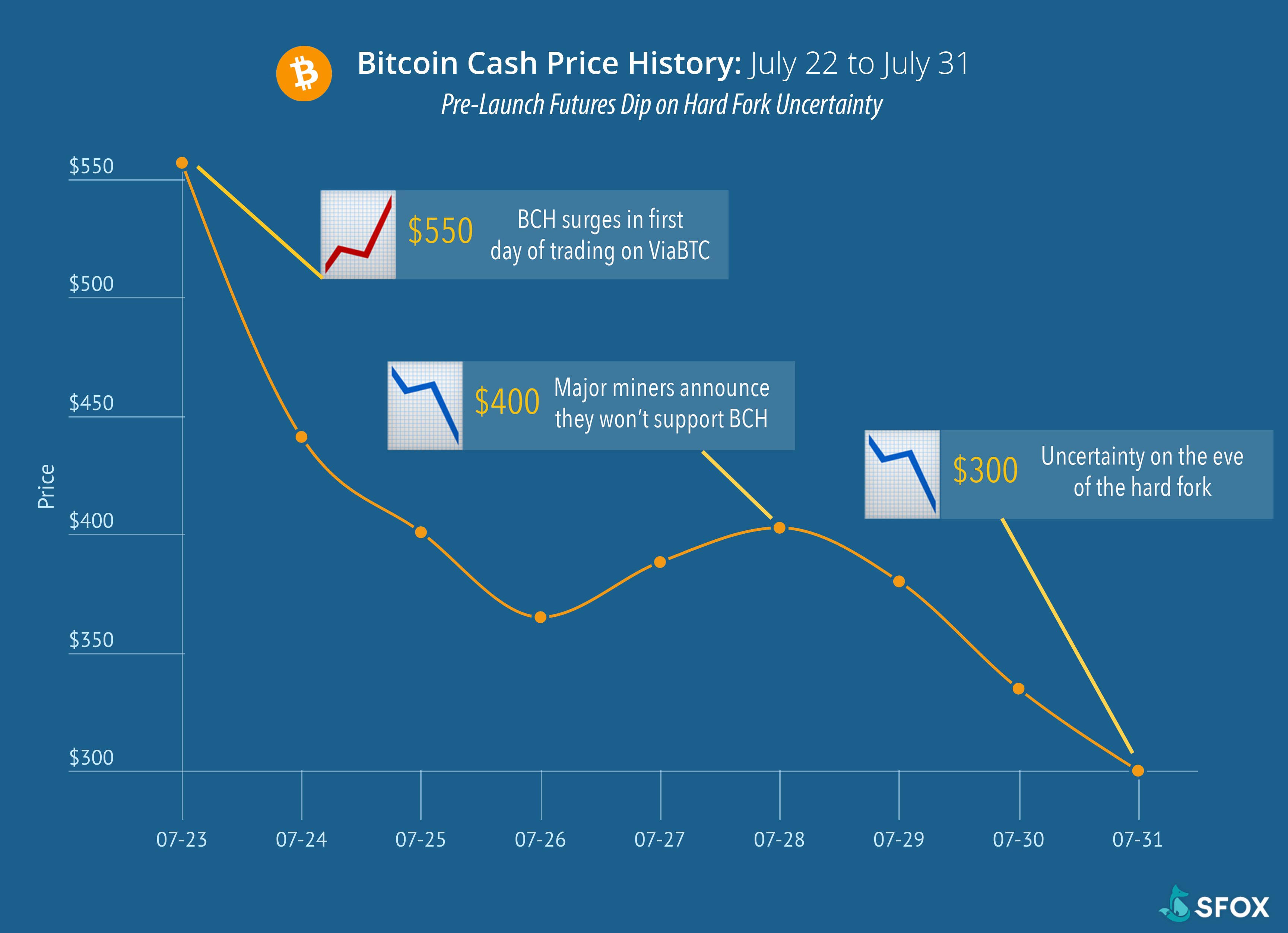 BCH price after launch
