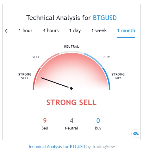BTG TradingView technical analysis