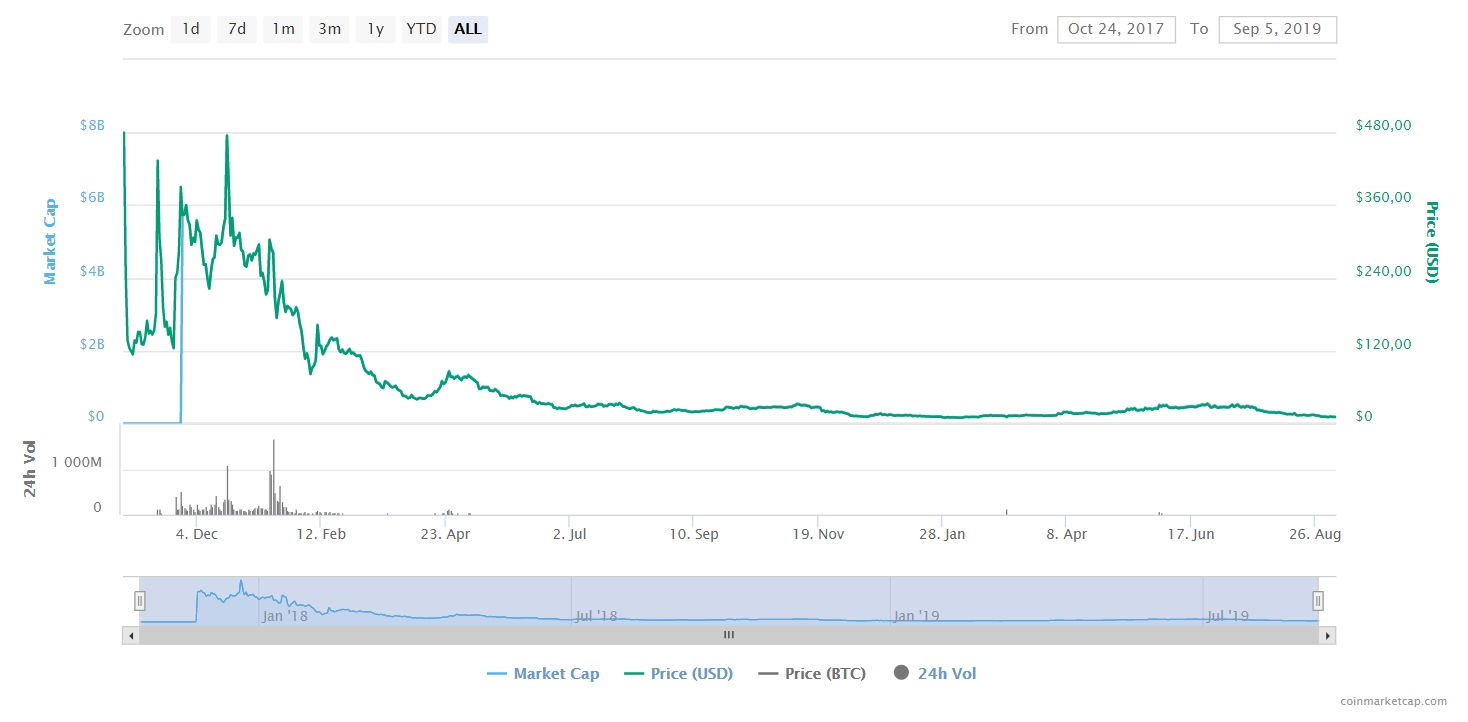 All-time BTG price chart