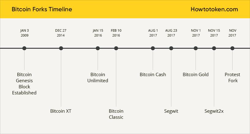 Btcoin forks timeline
