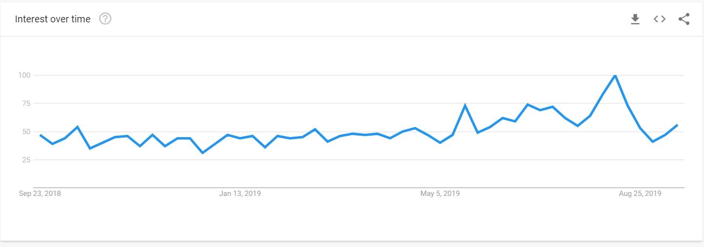 NRG in Google Trends