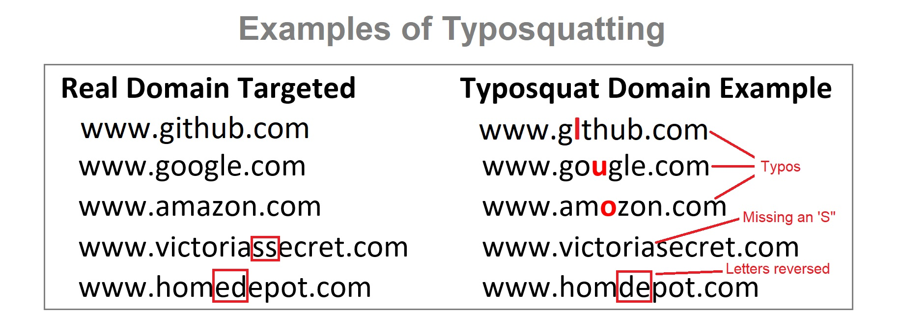 Examples of typosquatting