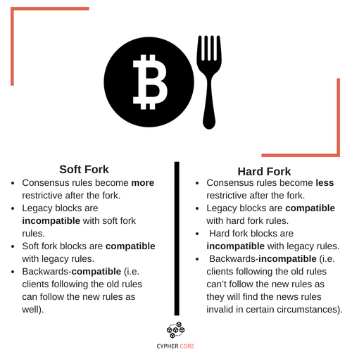 Soft fork vs Hard Fork