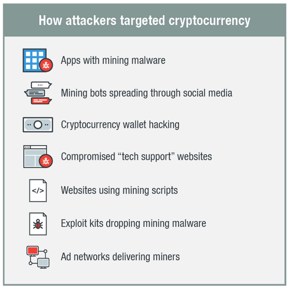 How hackers compromise crypto websites