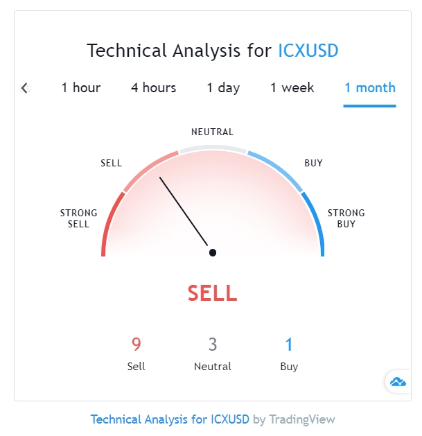 Icon technical analysis