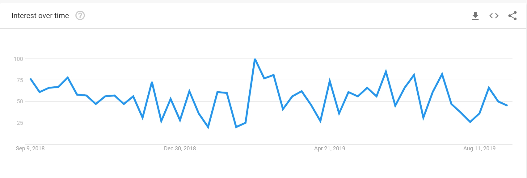 Icon search trend