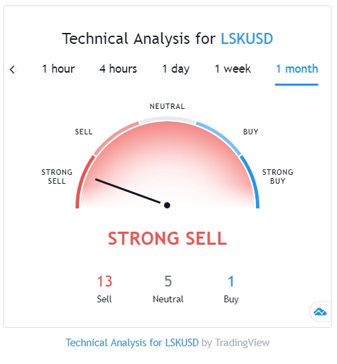 Lisk technical analysis on TradingView