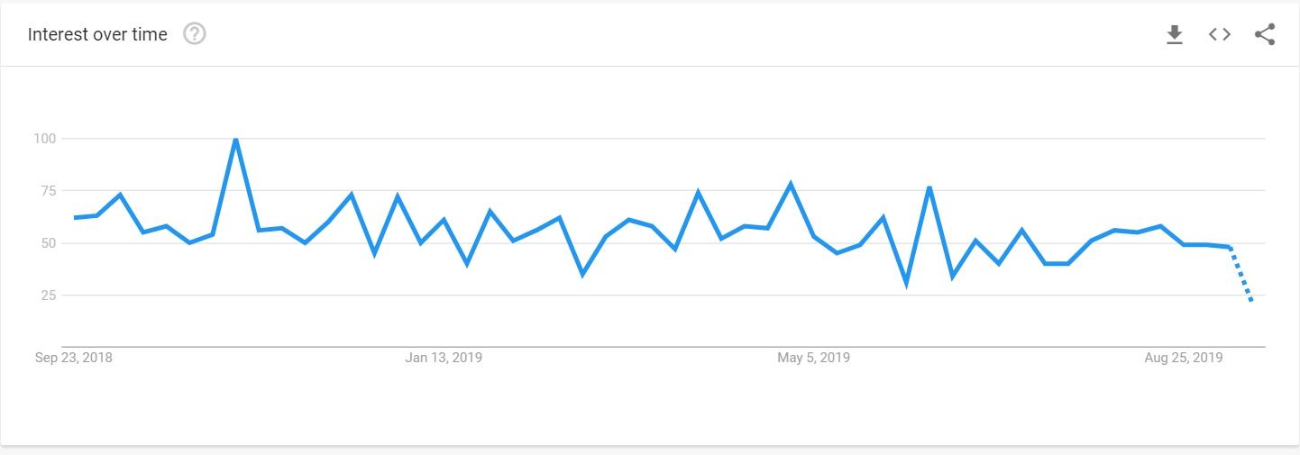 MITH price chart 2018