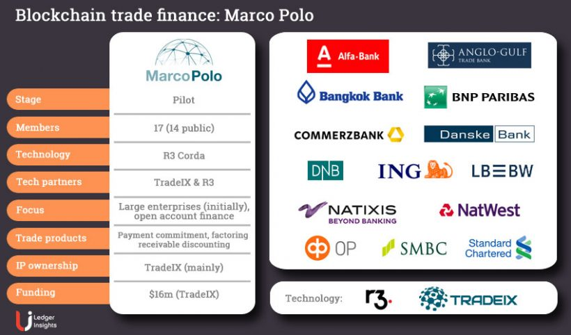 Marco Polo crypto platform partners with 25+ banks