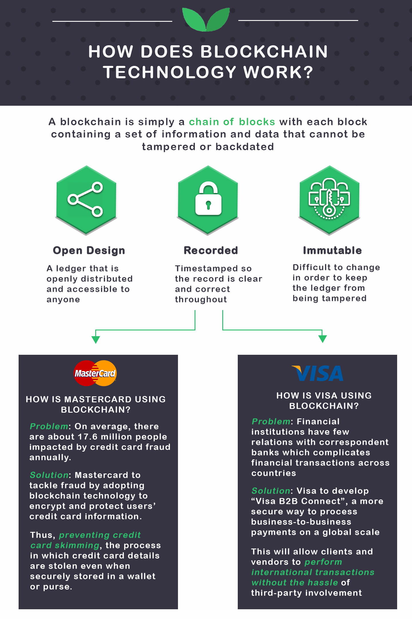 Visa vs Mastercard blockchain use cases