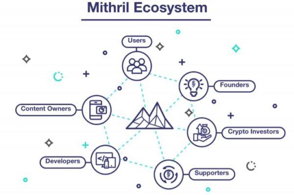 Mithril platform ecosystem