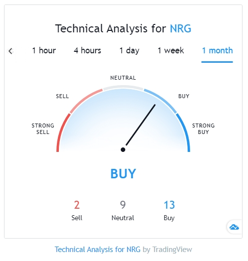 NRG technical analysis TradingView