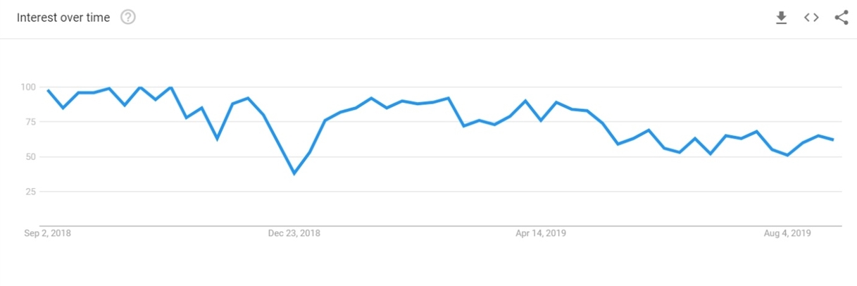 Ontology in Google Trends