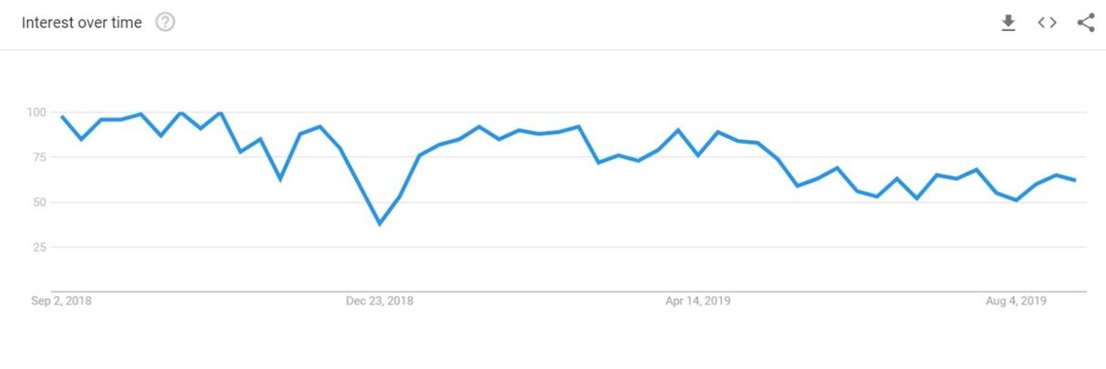 Ontology in Google Trends