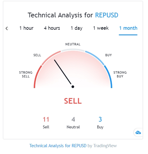 REP technical analysis