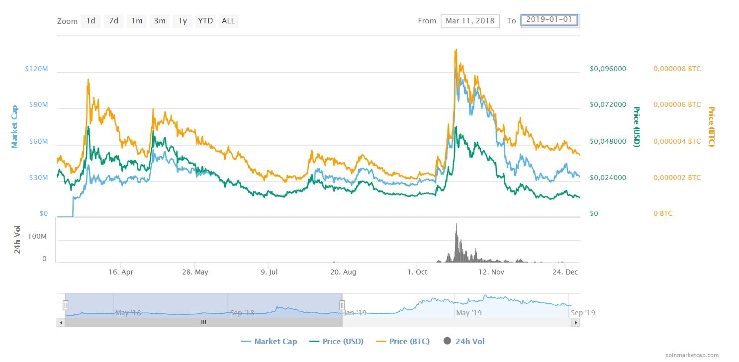 Ravencoin price chart 2018