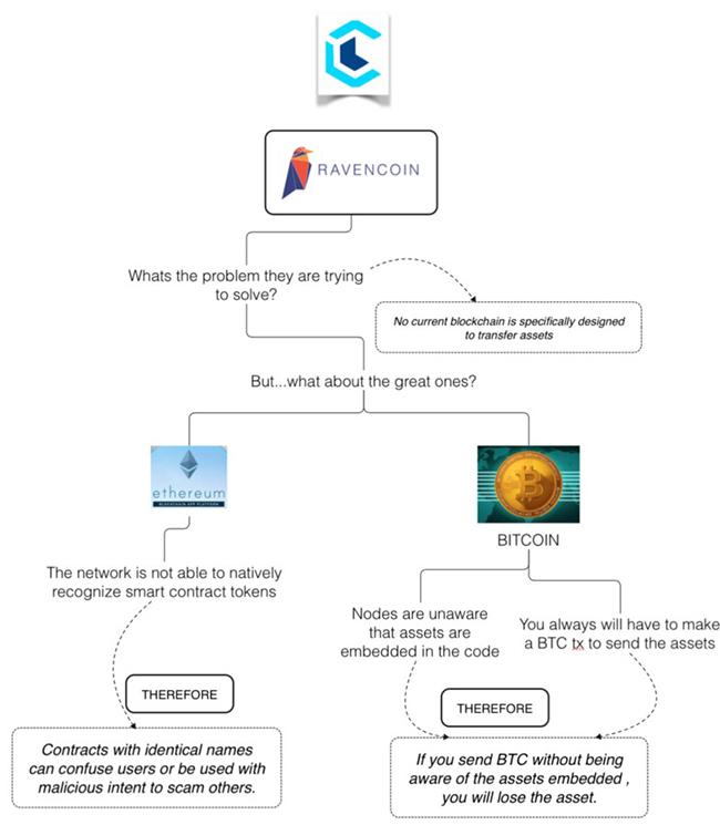 Technical advantages of Ravencoin