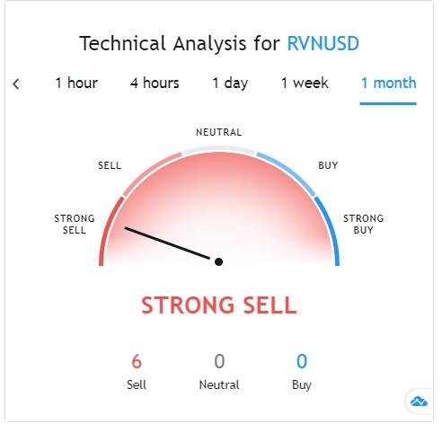 Ravencoin technical analysis on TradingView