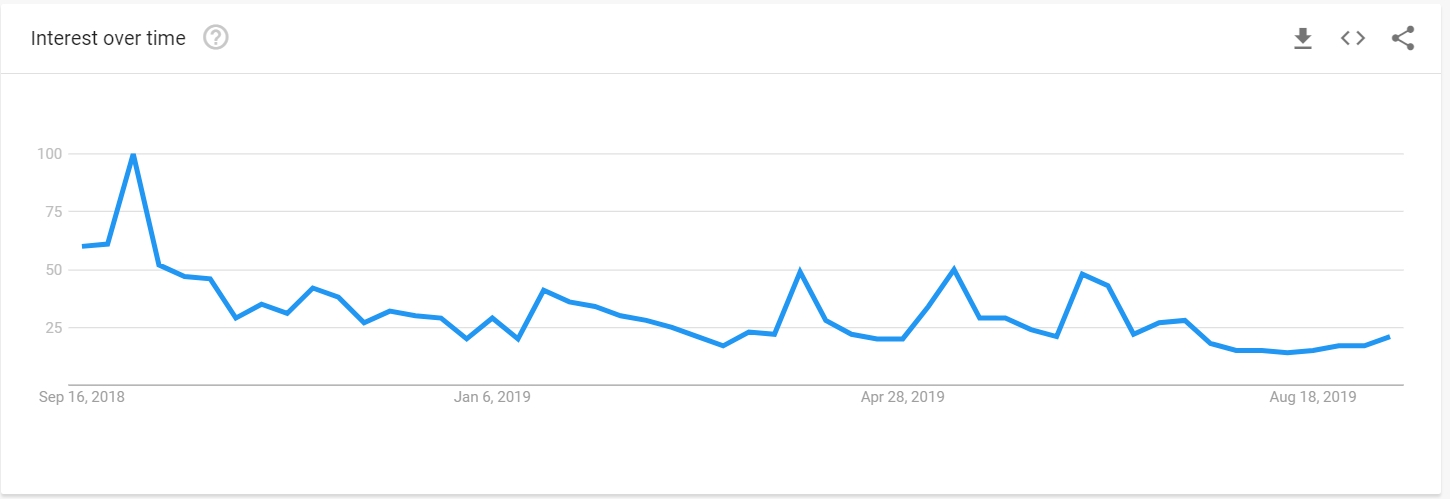 Reddcoin in Google Trends